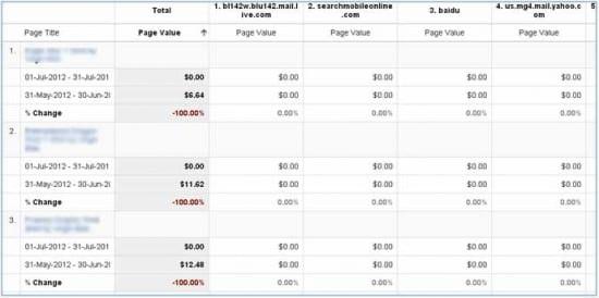 GA Page Value Summary table