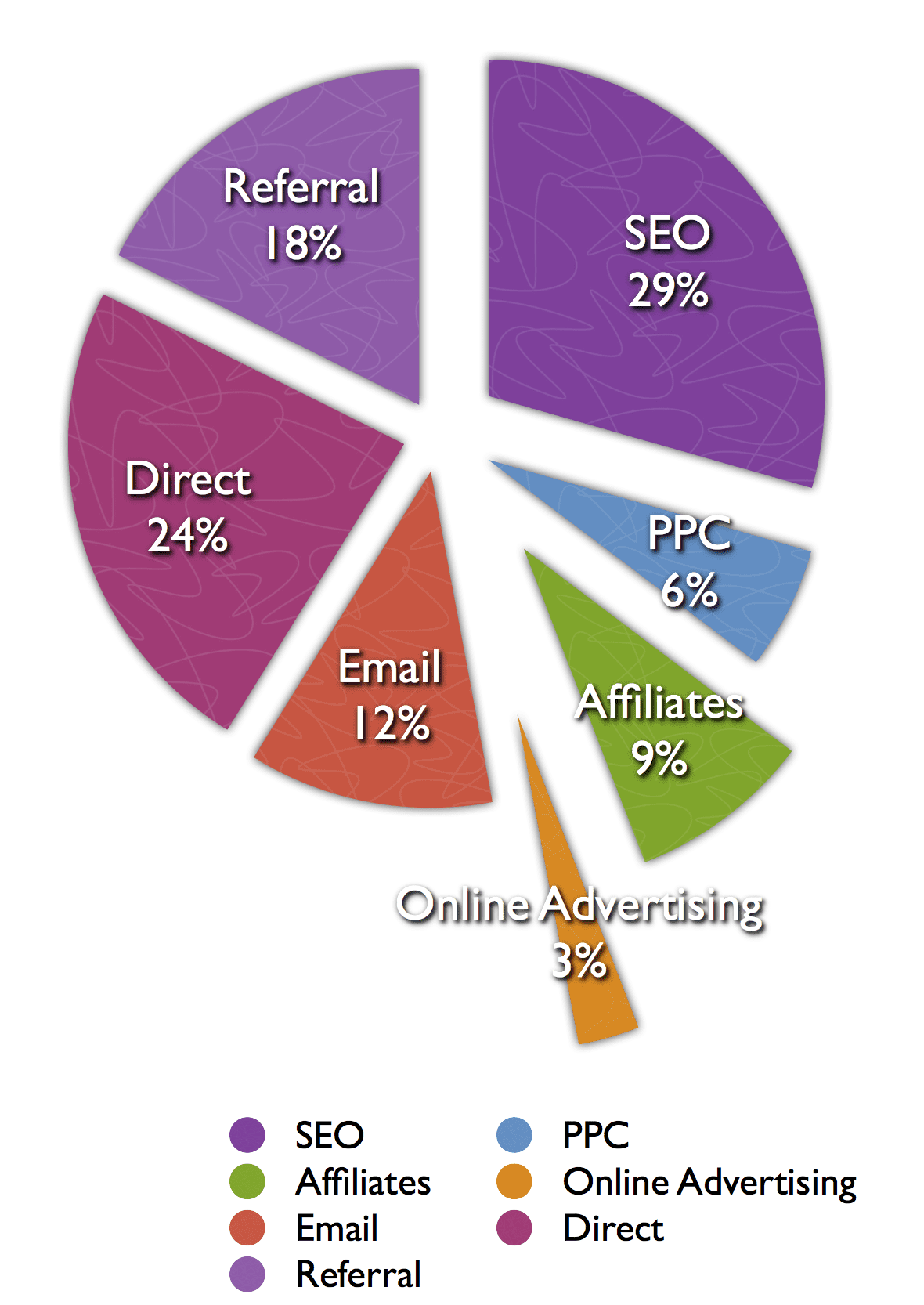 Have you found the ppc sweet spot smart insights for Ppc strategy template