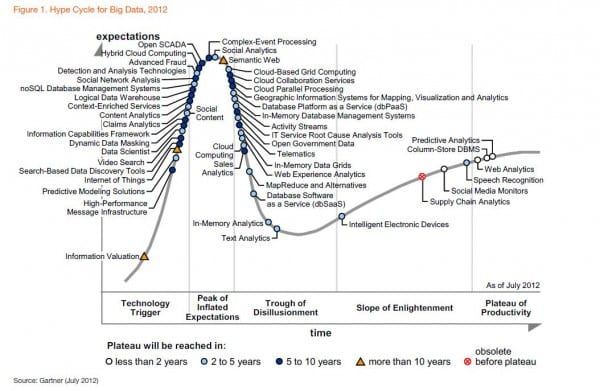 Big data hype cycle