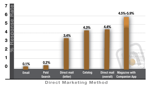 Marketing campaign response rates | Smart Insights