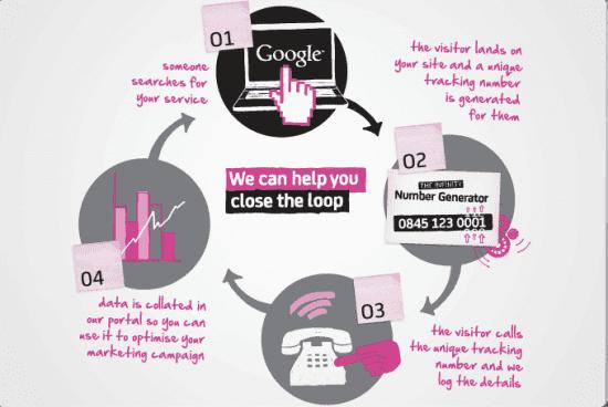 How do I track offline phone sales? | Smart Insights