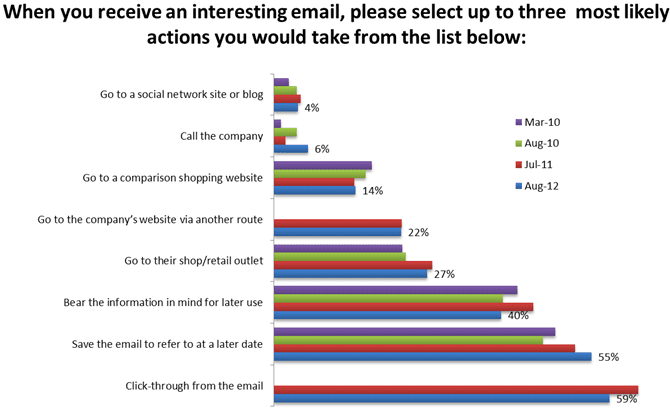 How people respond to marketing emails