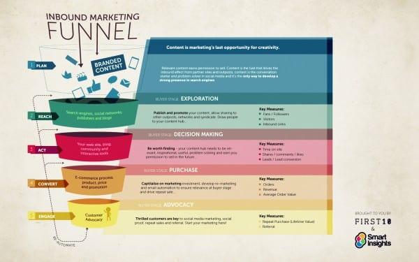 Inbound-Marketing-Funnel-Infographic