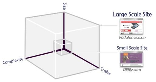 largescalesite