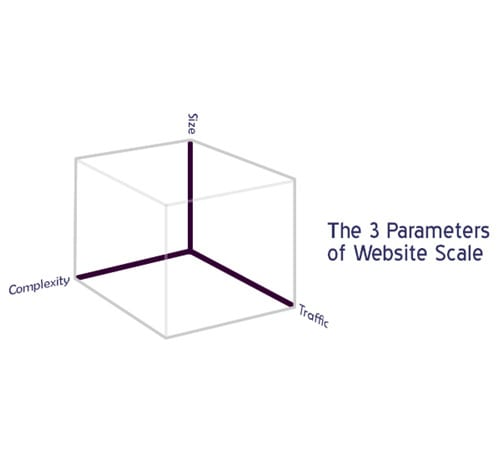 parameterswebscale