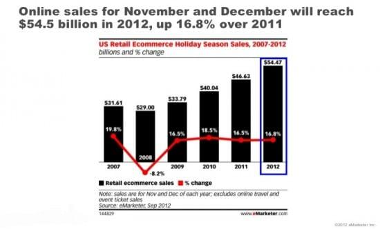 2012 estimated online xmas sales
