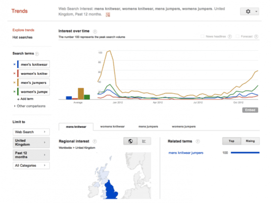 Google Trends keyword seasonality