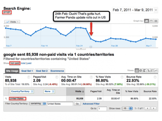 Site Affected by Google Panda Update