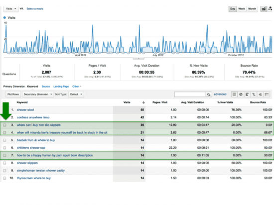 Question based queries in Google Analytics