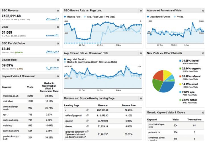 Google Analytics Seo Dashboard Smart Insights