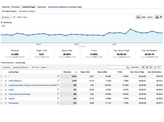 Google Analytics Custom Report for SEO