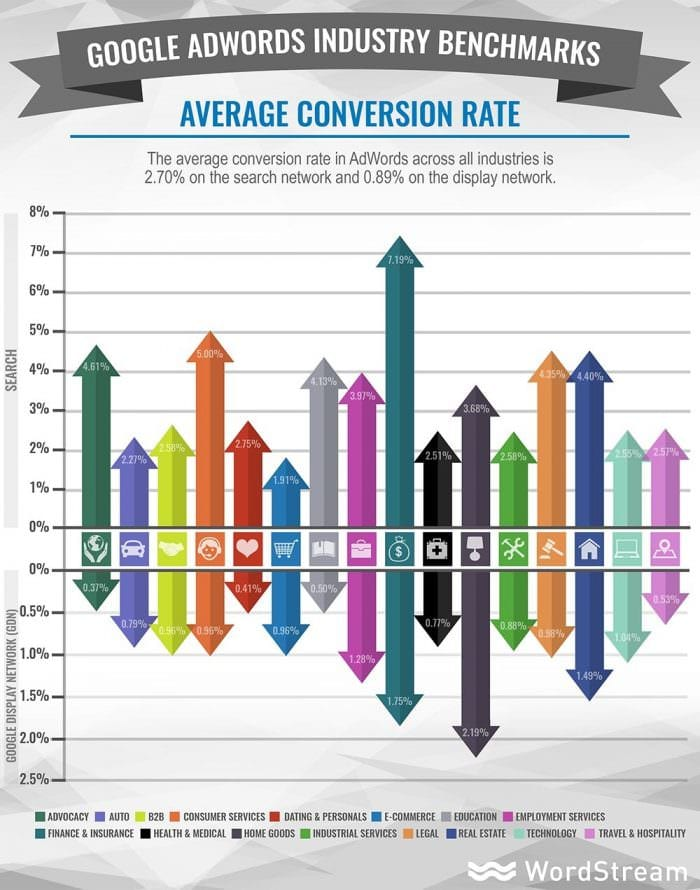 Google Ads conversion rate averages by industry | Smart Insights