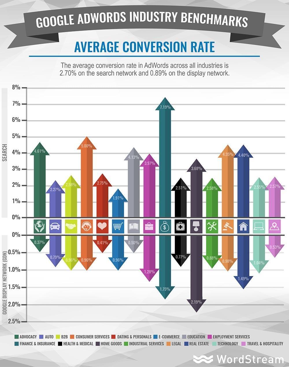 Average conversion rates 2016 adwords