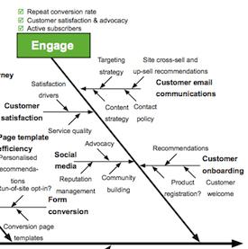 Ishikawa-diagram-marketing-example