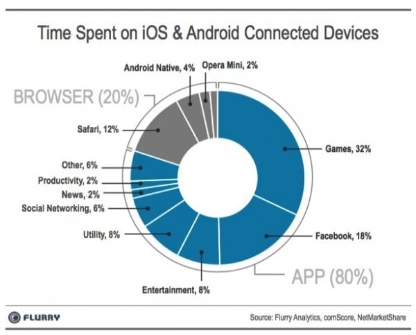 Mobile app use media 2013