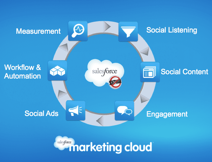 cloud marketing Cloud marketing - number one for all facebookcom advertising sell more know more boost sales productivity improve sales roi grow more.
