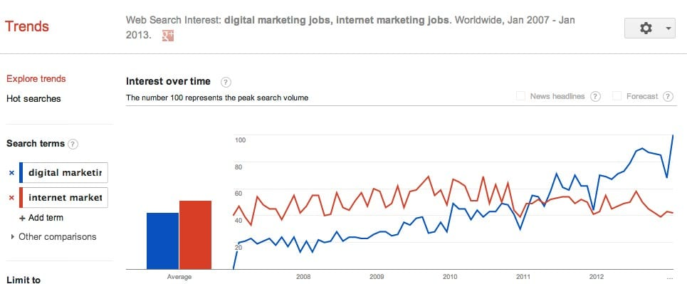 Digital Marketing Careers [Infographic] - Smart Insights Digital