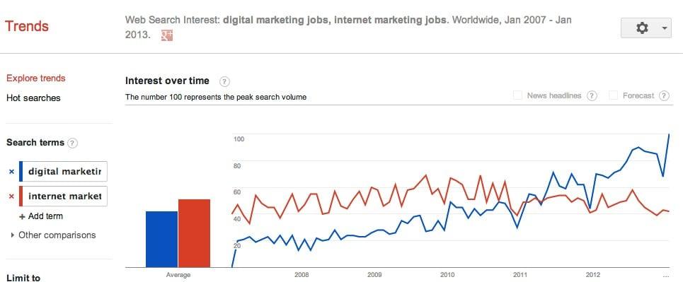 Digital Marketing Careers Infographic Smart Insights