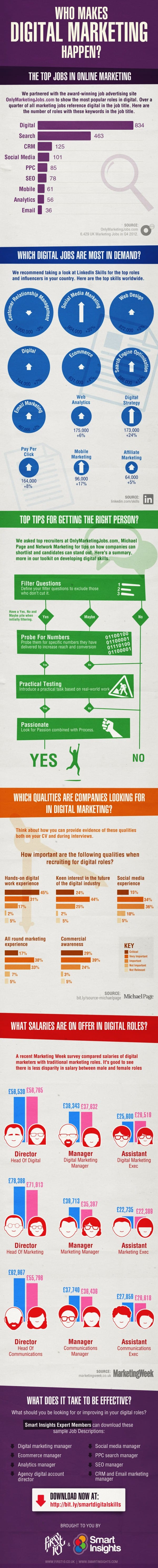 Digital marketing Jobs infographic