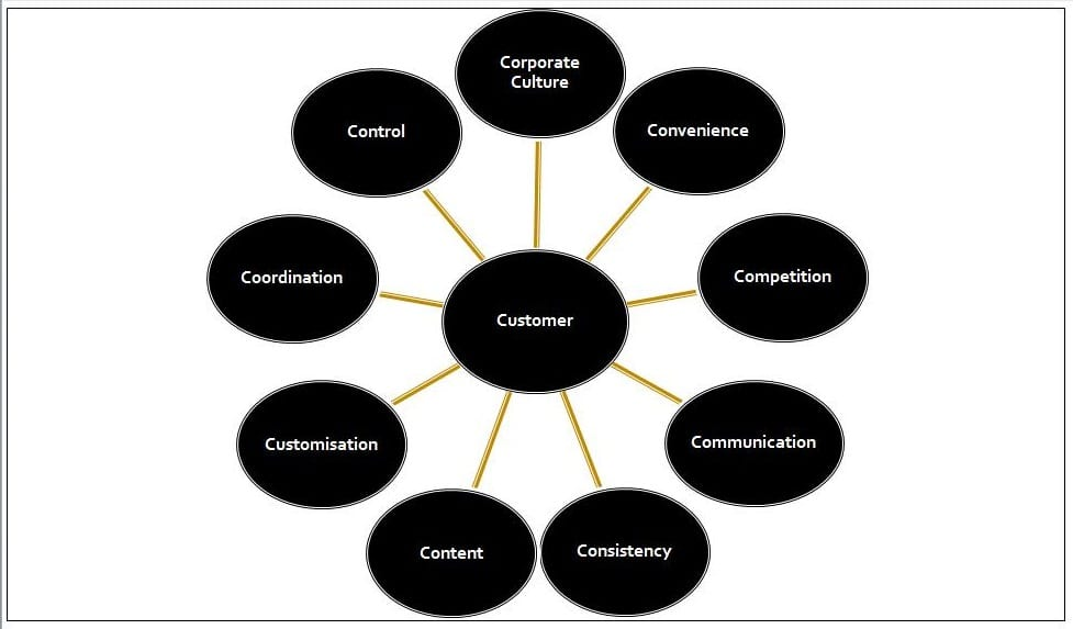 Strategic Marketing Planning Frameworks For Digital