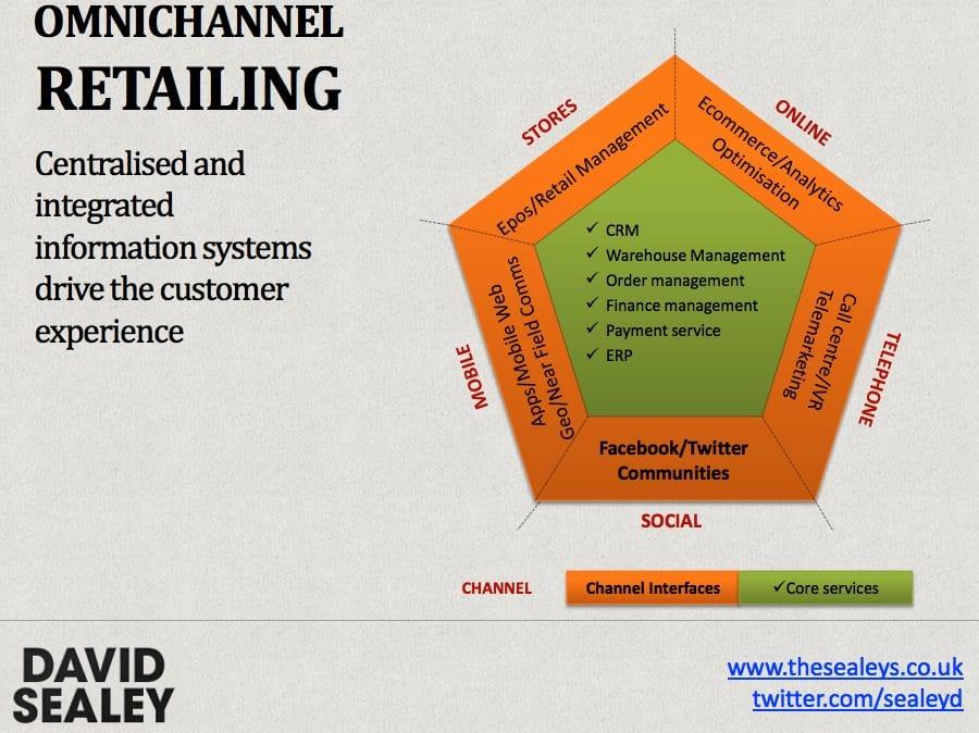 retail digital strategy type pdf