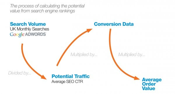 The process of calculating the potential value from search engine rankings