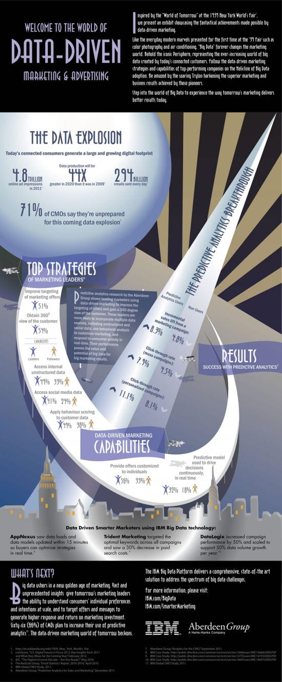 Infographics big Data survey IBM and Aberdeen Group