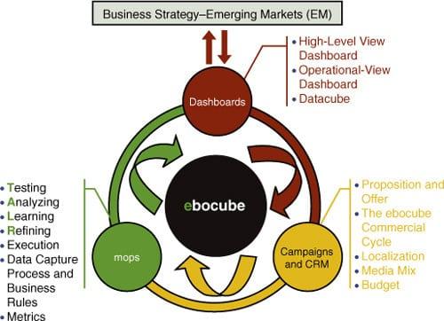 ebocube model