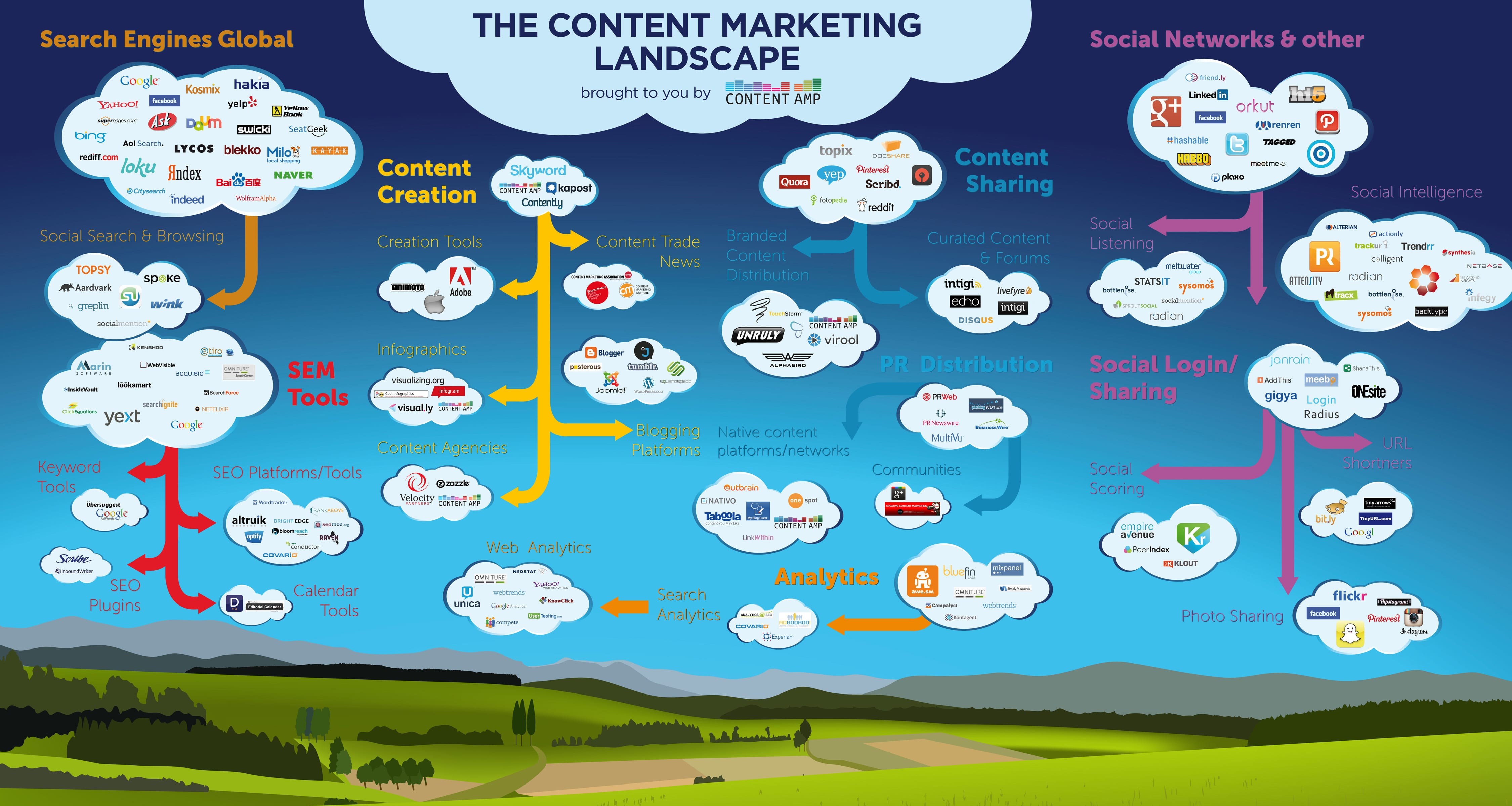 The Content Marketing Landscape in 2013 [Infographic ...