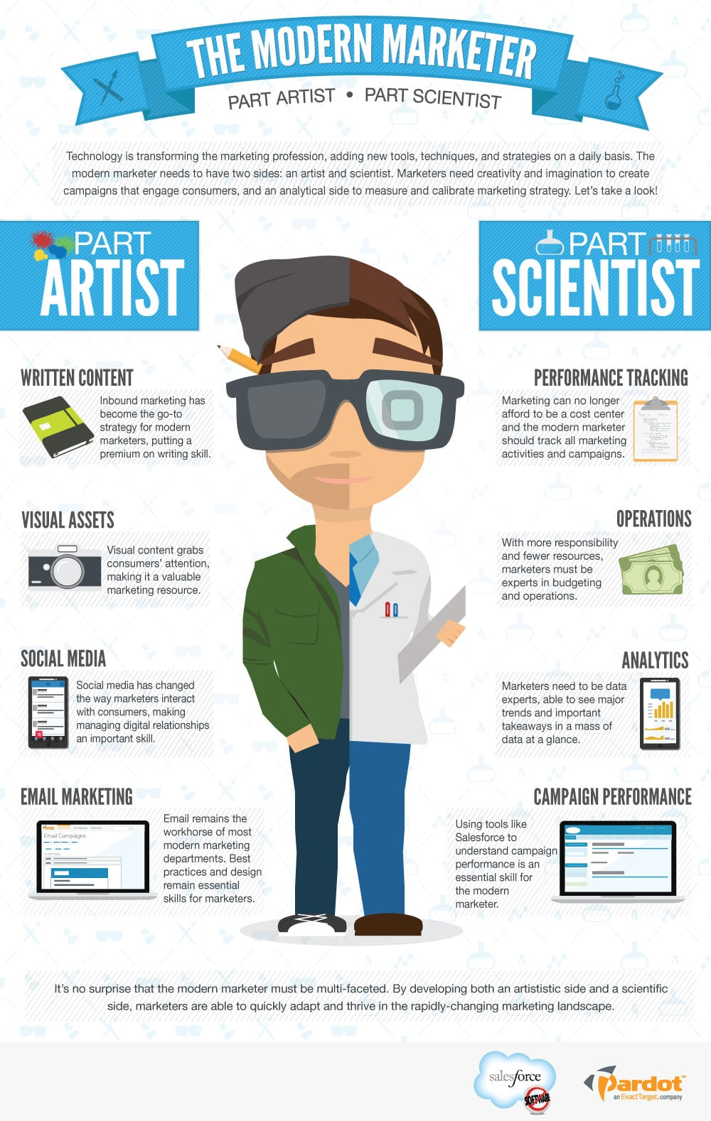 Evolving Skills Of The Modern Marketer Infographic