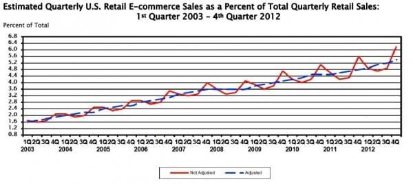 Percent-online-ecommerce-sales