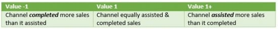 Google Analytics assisted sales ratio