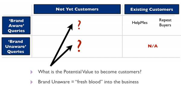 brandawareness and customer relationship matrix