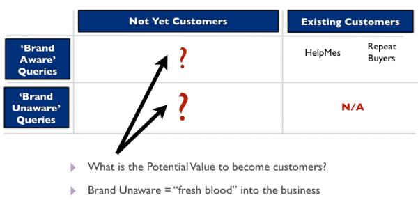 brandawareness and customer relationship matrix