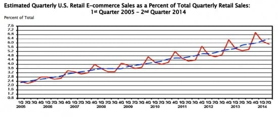 ecommerce growth us share %