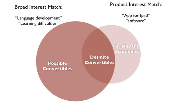 interest strength diagram
