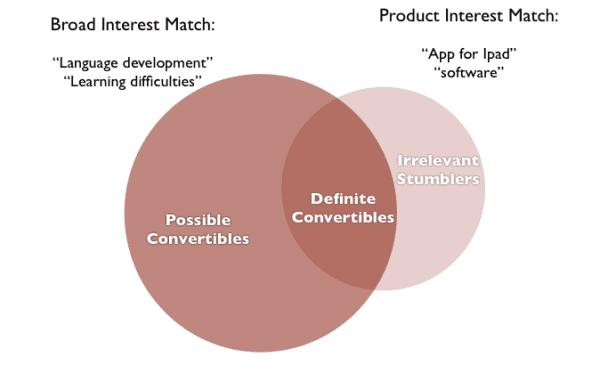interest strength diagram