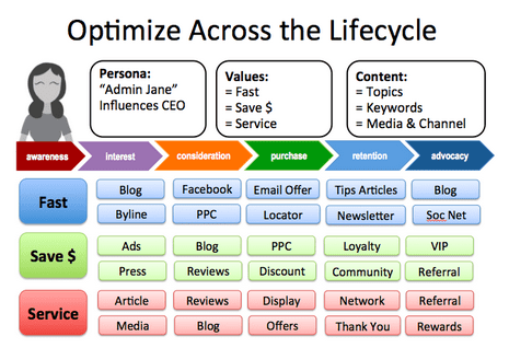 optimize content across the lifecycle