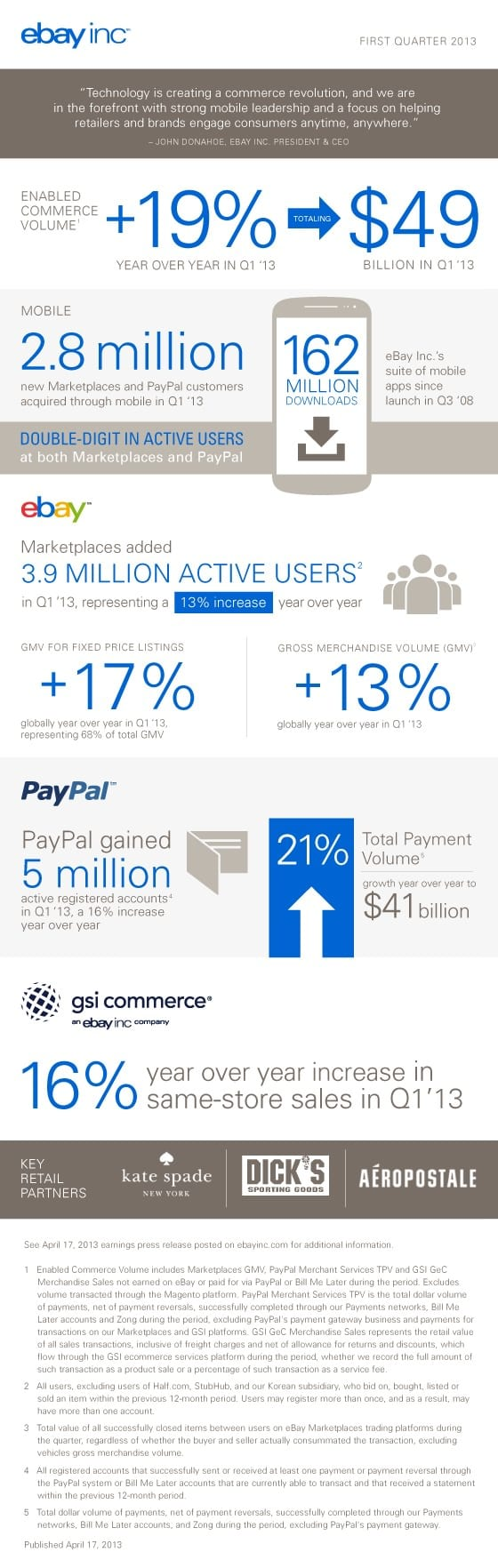 ebay case study After more than a decade of growth, we helped ebay reposition its brand —  signaling a new chapter in the technology leader's business.