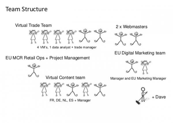 Teamstructureclarks