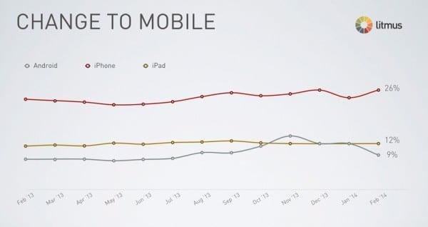 mobile-client-market-share-statistics