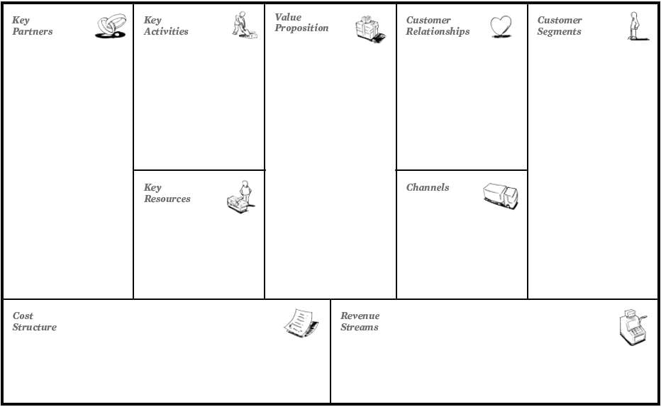 Business Model Canvas  Innovation And Design Collaborative