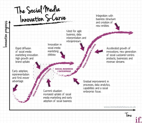 SocialmediaS-curve