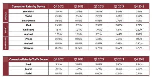 2014 update conversion rates by device retail