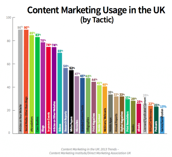 Content marketing tactic popularity