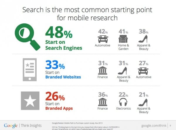 Mobile commerce statistics 2014 research