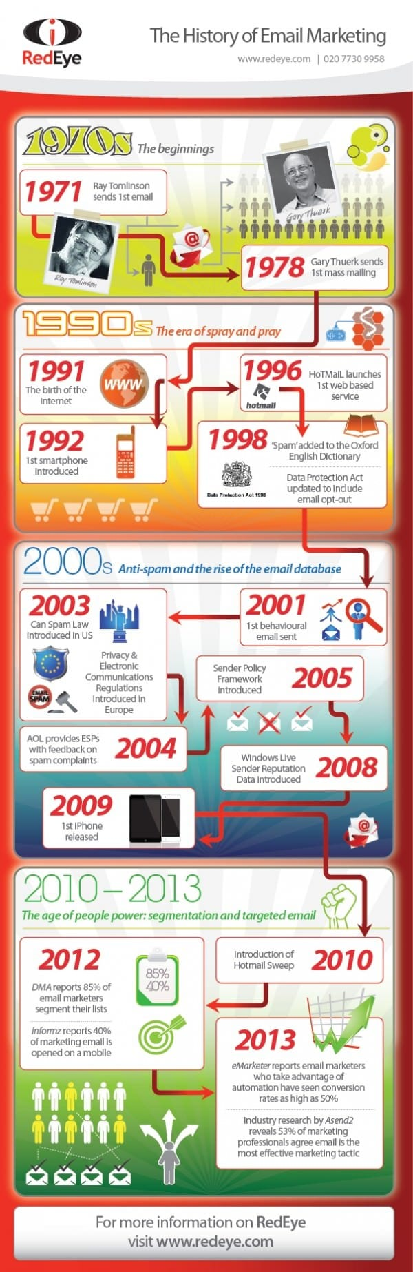 emailInfographic-Evolutiontimeline
