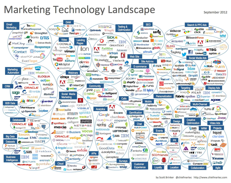 IBM's Marketing Mix (4Ps) Analysis