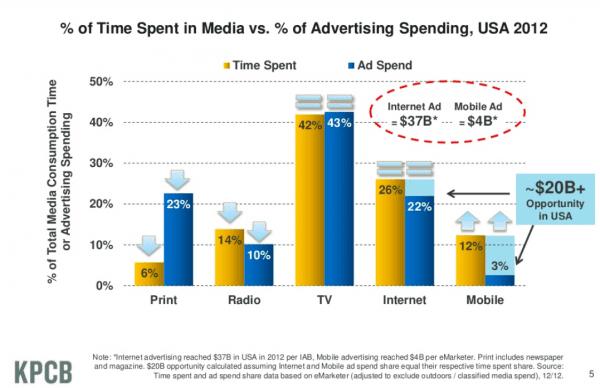 mediavsadvertisingspendusa