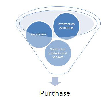 purchasingfunnel